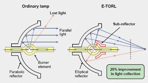 Diagrama da construção especial das lâmpadas Epson